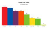 Consulte los resultados de las Elecciones Generales 28A en Valsequillo de G.C.