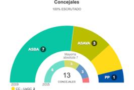 ASBA-NC revalida y aumenta su victoria con mayoría absoluta en Valsequillo